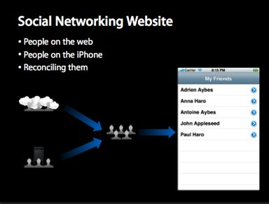 Social Networking Website