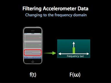 Filtering Accelerometer Data
