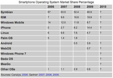 Mobile Os Marketshare