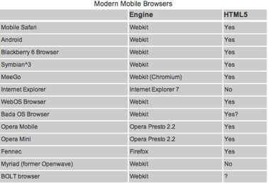 Modern Mobile Browsers