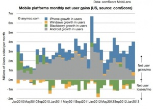 comScore_net_user_gains