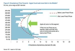 Low_price_iphone_pyramid