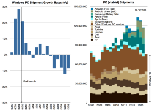 pc-shipments-gartner