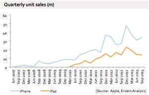 unit_sales