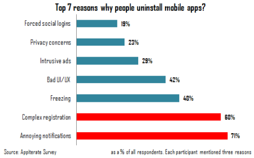 Chart-reasons-for-uninstalling-mobile-app