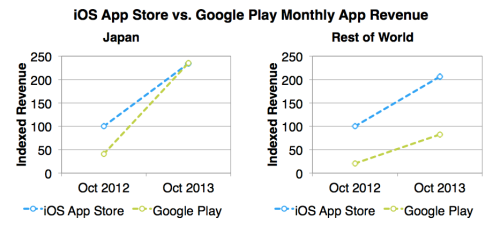 ios_app_store_vs_google_play