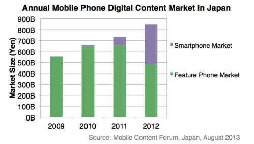 mobile_digital_kontent_japan