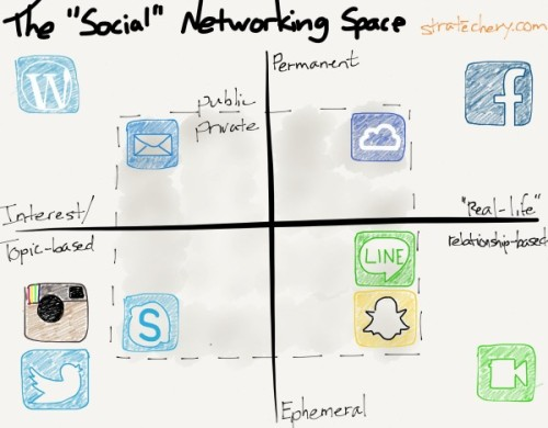 social_networking_space