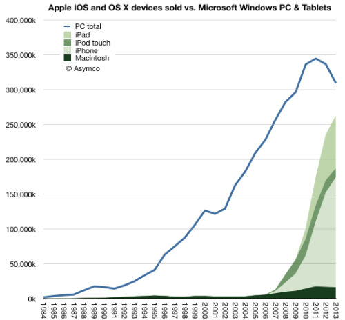 pcs_vs_apple_devices