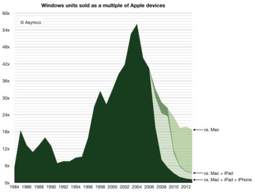 windows_advantage