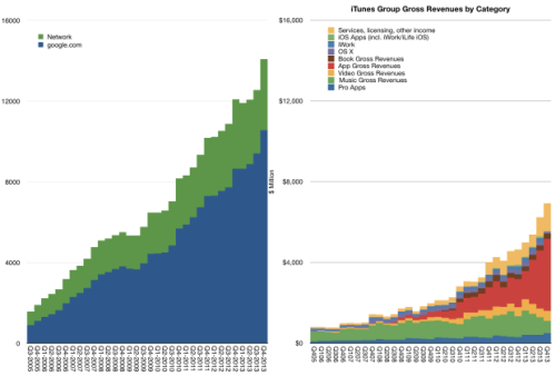 gross_iTunes_revenues_vs_Google_search_business