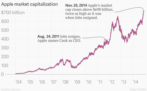 apple-market-capitalization-apple_chartbuilder-1