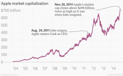 apple-market-capitalization-apple_chartbuilder-1
