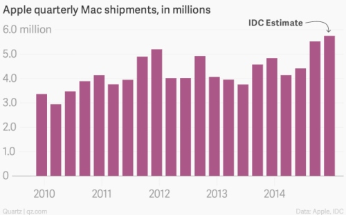 apple-quarterly-mac-shipments-in-millions-mac-shipments-in-millions_chartbuilder