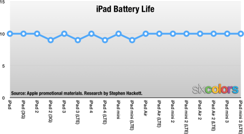 ios-life-batterychart3